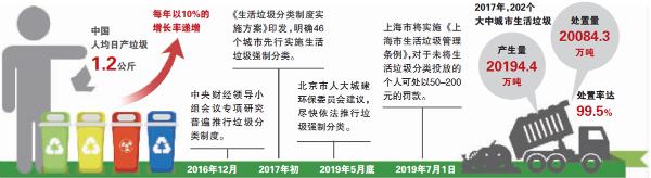 垃圾分类将入法引概念股热炒 打开行业千亿元市